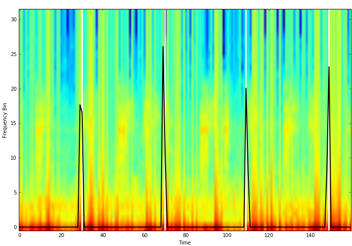 Pulse Prediction in Training Set Over Spectogram