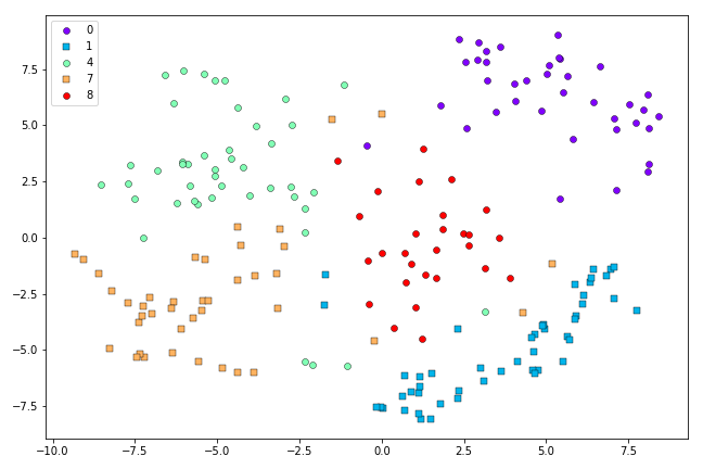 t-SNE fit to five digits from the MNIST dataset