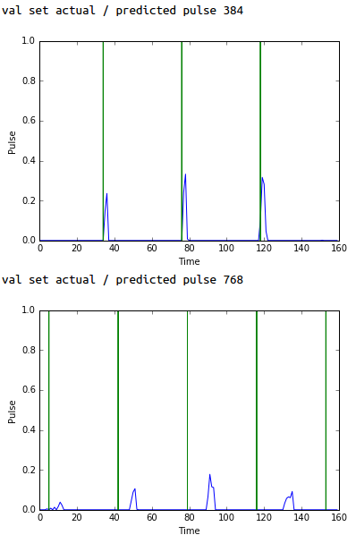 Pulse Prediction in Validation Set